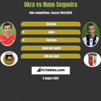 Ukra vs Nuno Sequeira h2h player stats