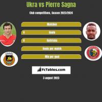 Ukra vs Pierre Sagna h2h player stats