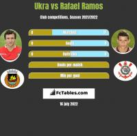 Ukra vs Rafael Ramos h2h player stats