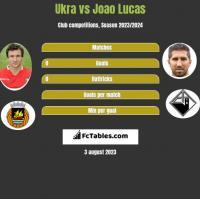 Ukra vs Joao Lucas h2h player stats
