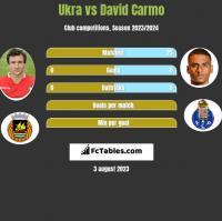 Ukra vs David Carmo h2h player stats