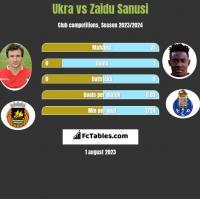 Ukra vs Zaidu Sanusi h2h player stats