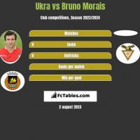Ukra vs Bruno Morais h2h player stats