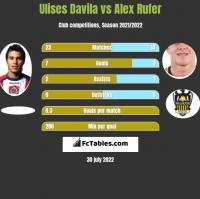 Ulises Davila vs Alex Rufer h2h player stats
