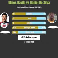 Ulises Davila vs Daniel De Silva h2h player stats