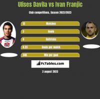 Ulises Davila vs Ivan Franjic h2h player stats
