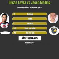 Ulises Davila vs Jacob Melling h2h player stats