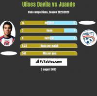 Ulises Davila vs Juande h2h player stats