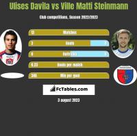 Ulises Davila vs Ville Matti Steinmann h2h player stats
