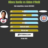 Ulises Davila vs Aiden O'Neill h2h player stats