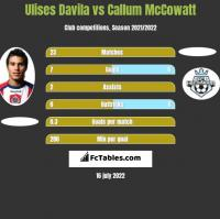 Ulises Davila vs Callum McCowatt h2h player stats
