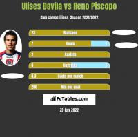 Ulises Davila vs Reno Piscopo h2h player stats