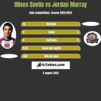 Ulises Davila vs Jordan Murray h2h player stats