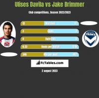 Ulises Davila vs Jake Brimmer h2h player stats