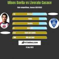 Ulises Davila vs Liverato Cacace h2h player stats