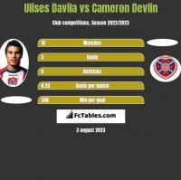 Ulises Davila vs Cameron Devlin h2h player stats