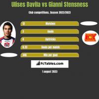 Ulises Davila vs Gianni Stensness h2h player stats