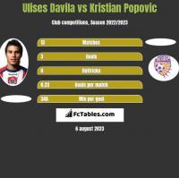 Ulises Davila vs Kristian Popovic h2h player stats