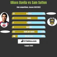 Ulises Davila vs Sam Sutton h2h player stats