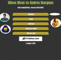 Ulises Rivas vs Andres Ibarguen h2h player stats