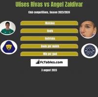 Ulises Rivas vs Angel Zaldivar h2h player stats