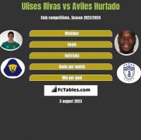 Ulises Rivas vs Aviles Hurtado h2h player stats