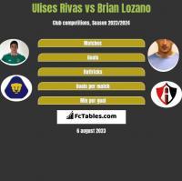 Ulises Rivas vs Brian Lozano h2h player stats
