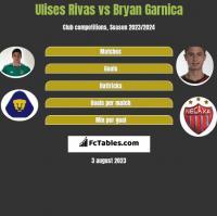Ulises Rivas vs Bryan Garnica h2h player stats