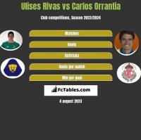 Ulises Rivas vs Carlos Orrantia h2h player stats