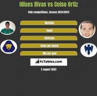 Ulises Rivas vs Celso Ortiz h2h player stats