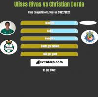 Ulises Rivas vs Christian Dorda h2h player stats