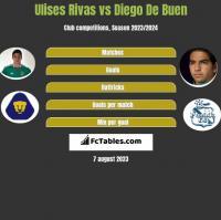 Ulises Rivas vs Diego De Buen h2h player stats