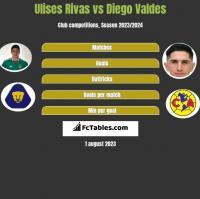 Ulises Rivas vs Diego Valdes h2h player stats