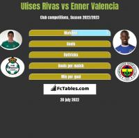 Ulises Rivas vs Enner Valencia h2h player stats