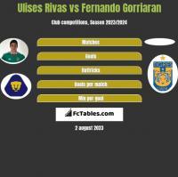 Ulises Rivas vs Fernando Gorriaran h2h player stats
