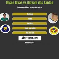 Ulises Rivas vs Giovani dos Santos h2h player stats