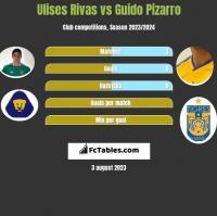 Ulises Rivas vs Guido Pizarro h2h player stats