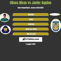 Ulises Rivas vs Javier Aquino h2h player stats