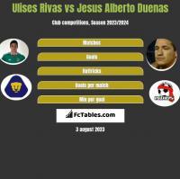 Ulises Rivas vs Jesus Alberto Duenas h2h player stats