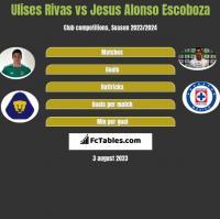Ulises Rivas vs Jesus Alonso Escoboza h2h player stats