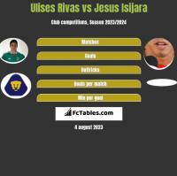 Ulises Rivas vs Jesus Isijara h2h player stats