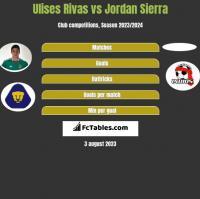 Ulises Rivas vs Jordan Sierra h2h player stats