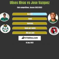Ulises Rivas vs Jose Vazquez h2h player stats