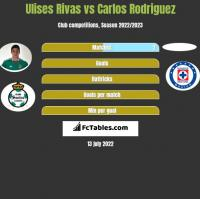 Ulises Rivas vs Carlos Rodriguez h2h player stats