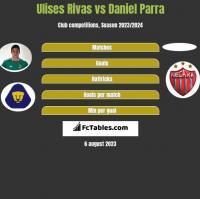 Ulises Rivas vs Daniel Parra h2h player stats
