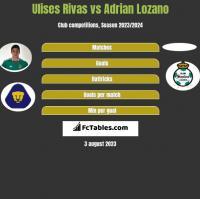 Ulises Rivas vs Adrian Lozano h2h player stats