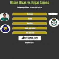 Ulises Rivas vs Edgar Games h2h player stats