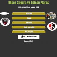 Ulises Segura vs Edison Flores h2h player stats