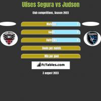 Ulises Segura vs Judson h2h player stats