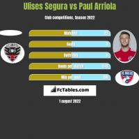Ulises Segura vs Paul Arriola h2h player stats
